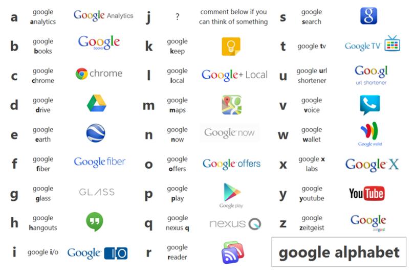 google alphabat